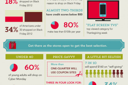 What Your Holiday Shopping Timing Says About You Infographic