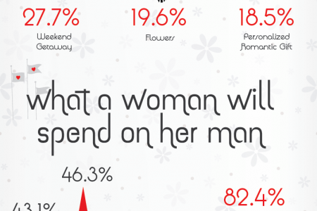 What Your Valentine's Day Gift Says About Your Relationship  Infographic