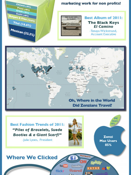 What Zenzians Were Up To In 2011 Infographic