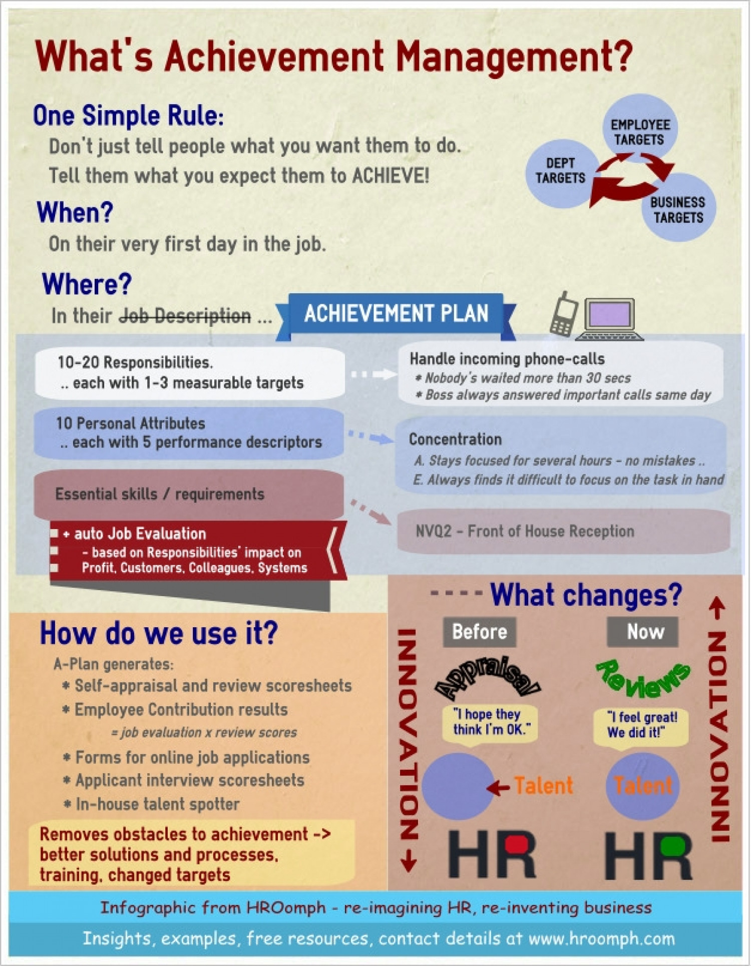 What's Achievement Management Infographic