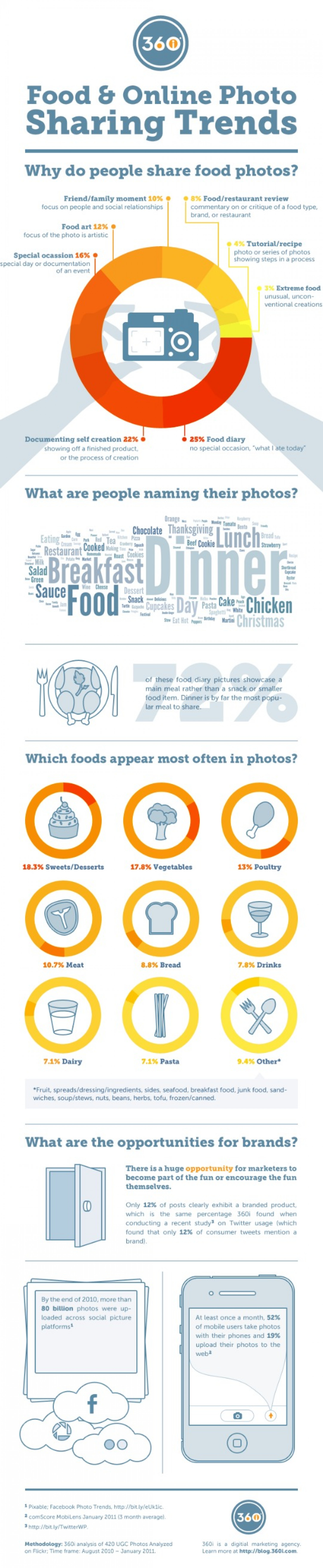 What's Behind the Food Photography Trend?  Infographic