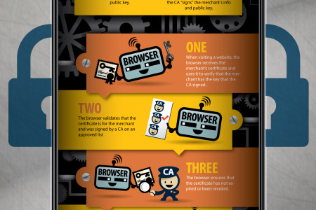 What's Behind the Padlock? Infographic