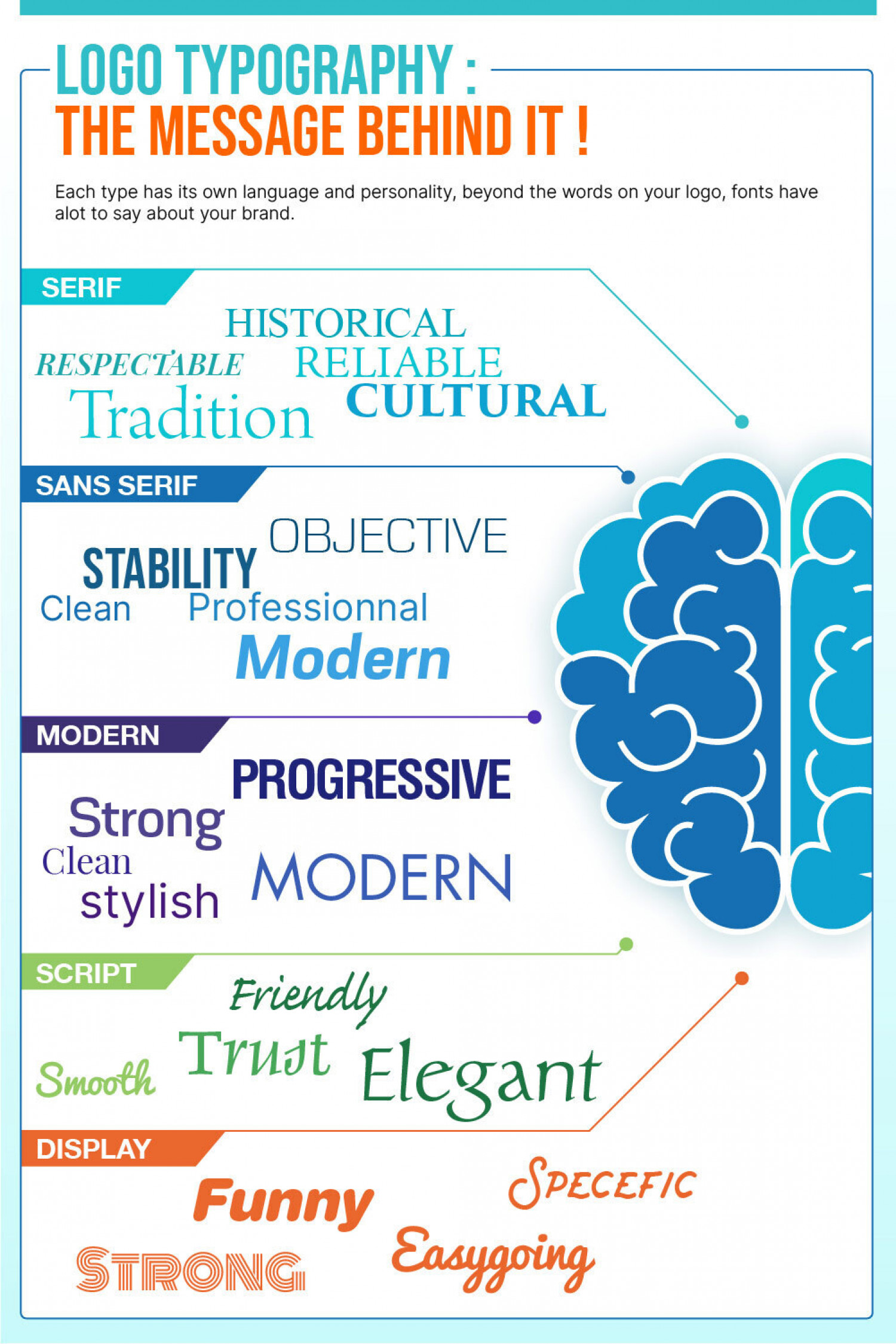 What's behind typography ?  Infographic