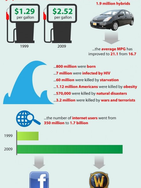 What's Changed This Decade (1999-2009) Infographic
