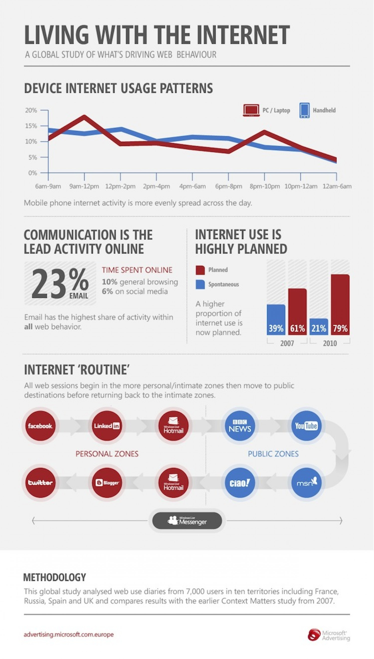 What's Changing Online Behaviour? Infographic