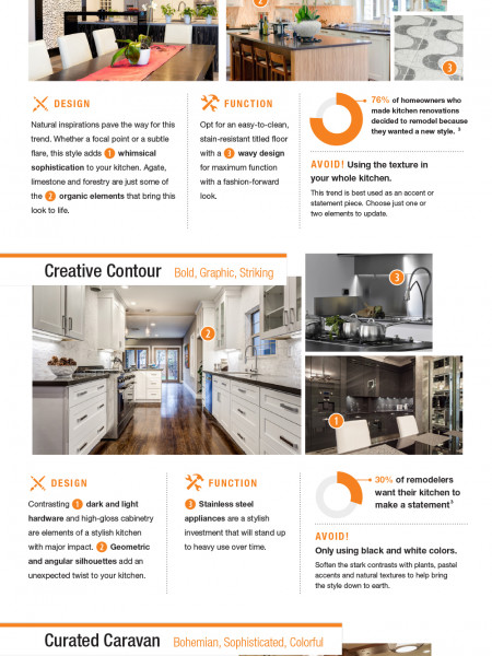 What's Cooking in 2016? Kitchen Trends to Consider and Avoid for your Remodel Infographic