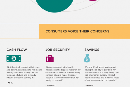 What's Driving Consumer Confidence in 2012? Infographic