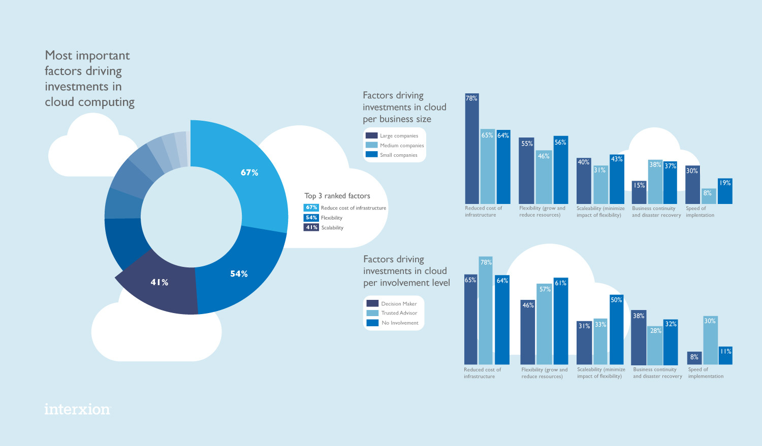 What's Driving Investment in Cloud Computing? Infographic
