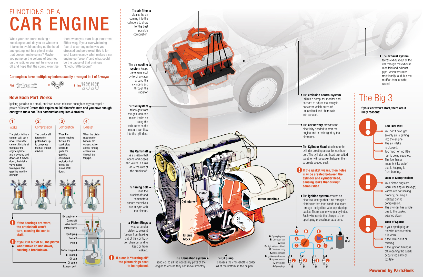 How car engines work - CARSPART