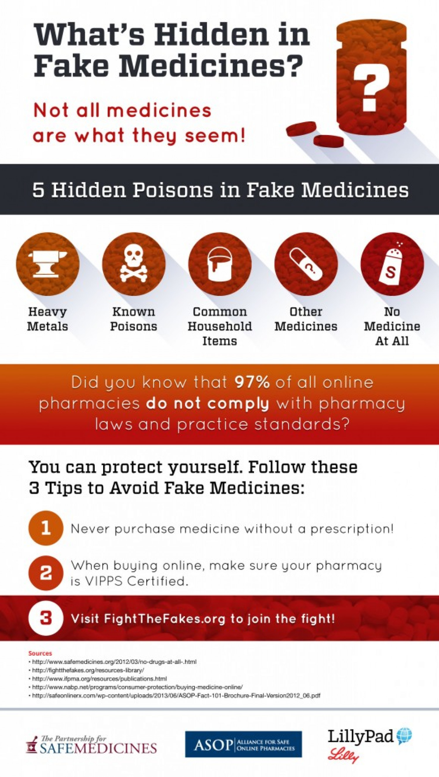 What's Hidden in Fake Medicines? Infographic