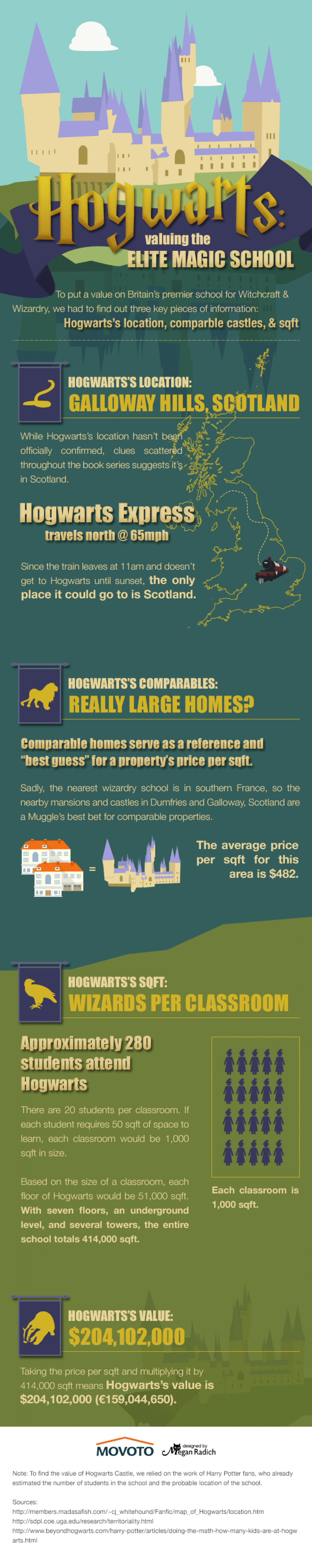 What's Hogwarts Worth? Infographic