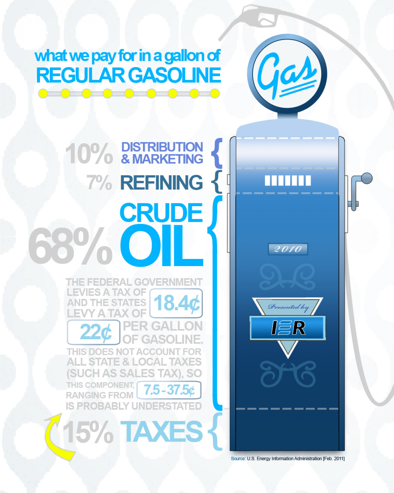 What's in a Gallon of Regular Gasoline? Infographic