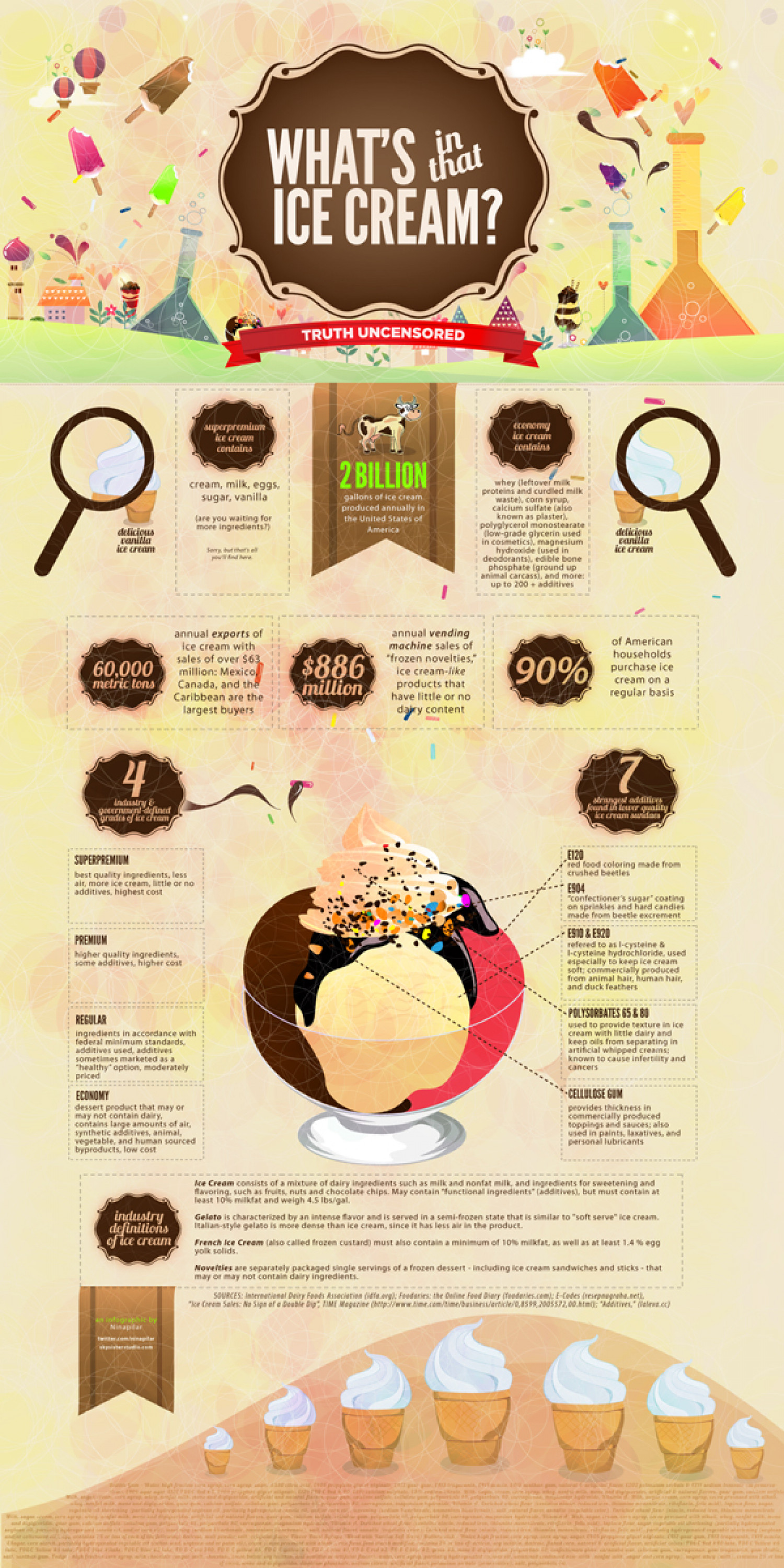 What's in that Ice Cream? Infographic