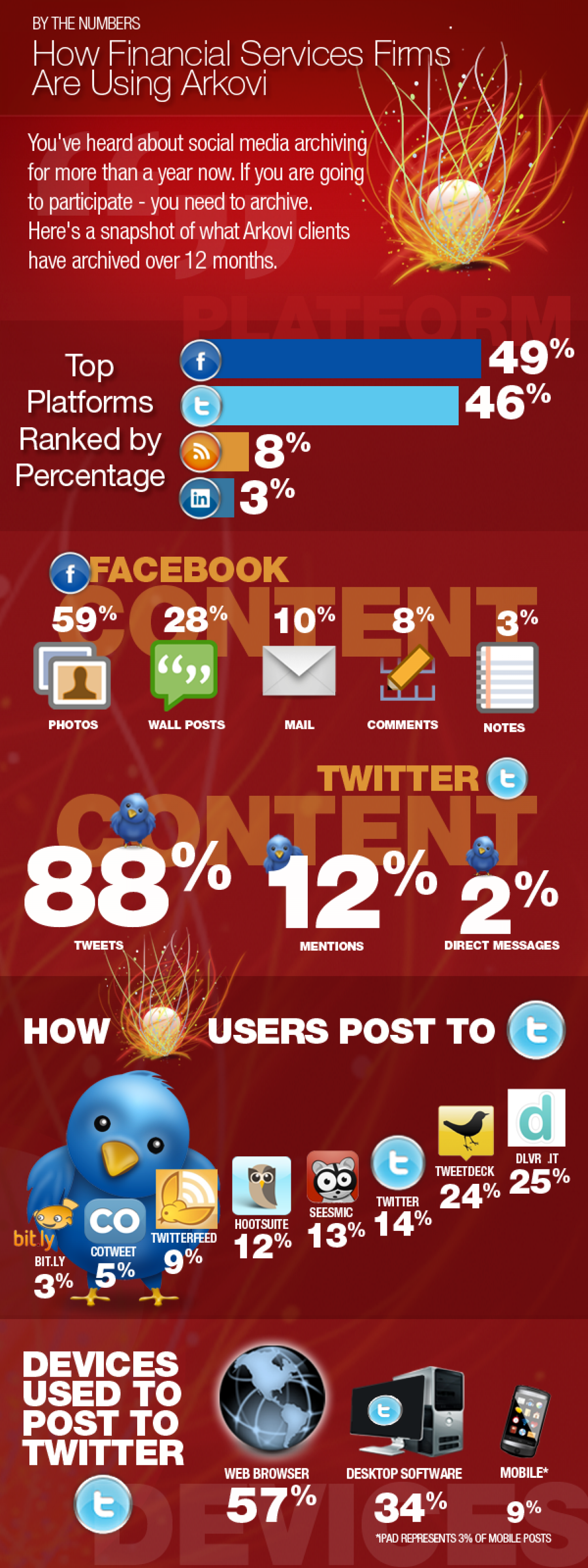 What's in the Arkovi Social Media Archive Infographic