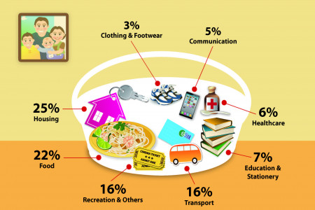 What's in the CPI Basket? Infographic