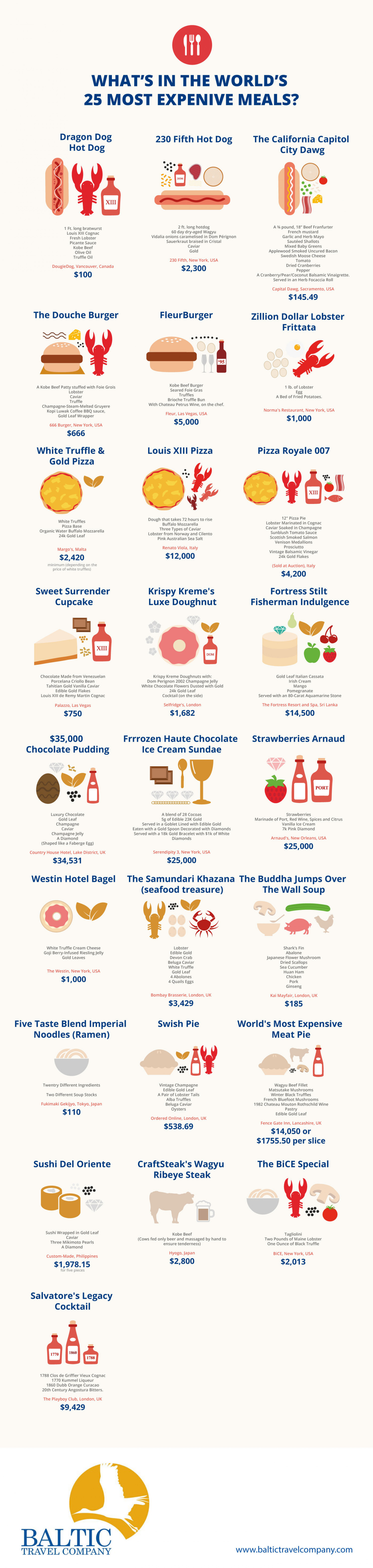 What's in the World's 25 Most Expensive Meals? Infographic