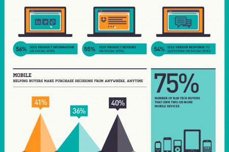 What's Infuencing B2B Tech Buyers? Infographic