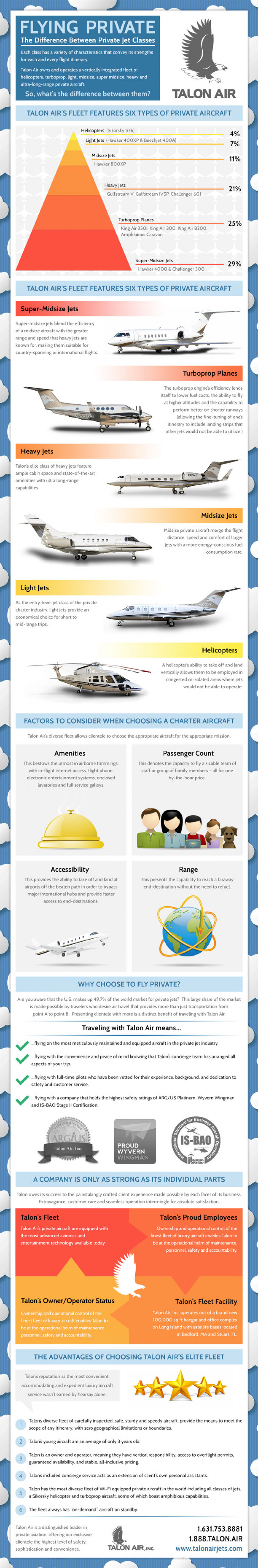 What's It like to fly on a private jet Infographic
