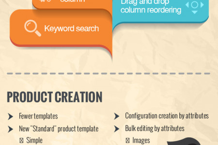 What's New with Magento 2.0 Infographic
