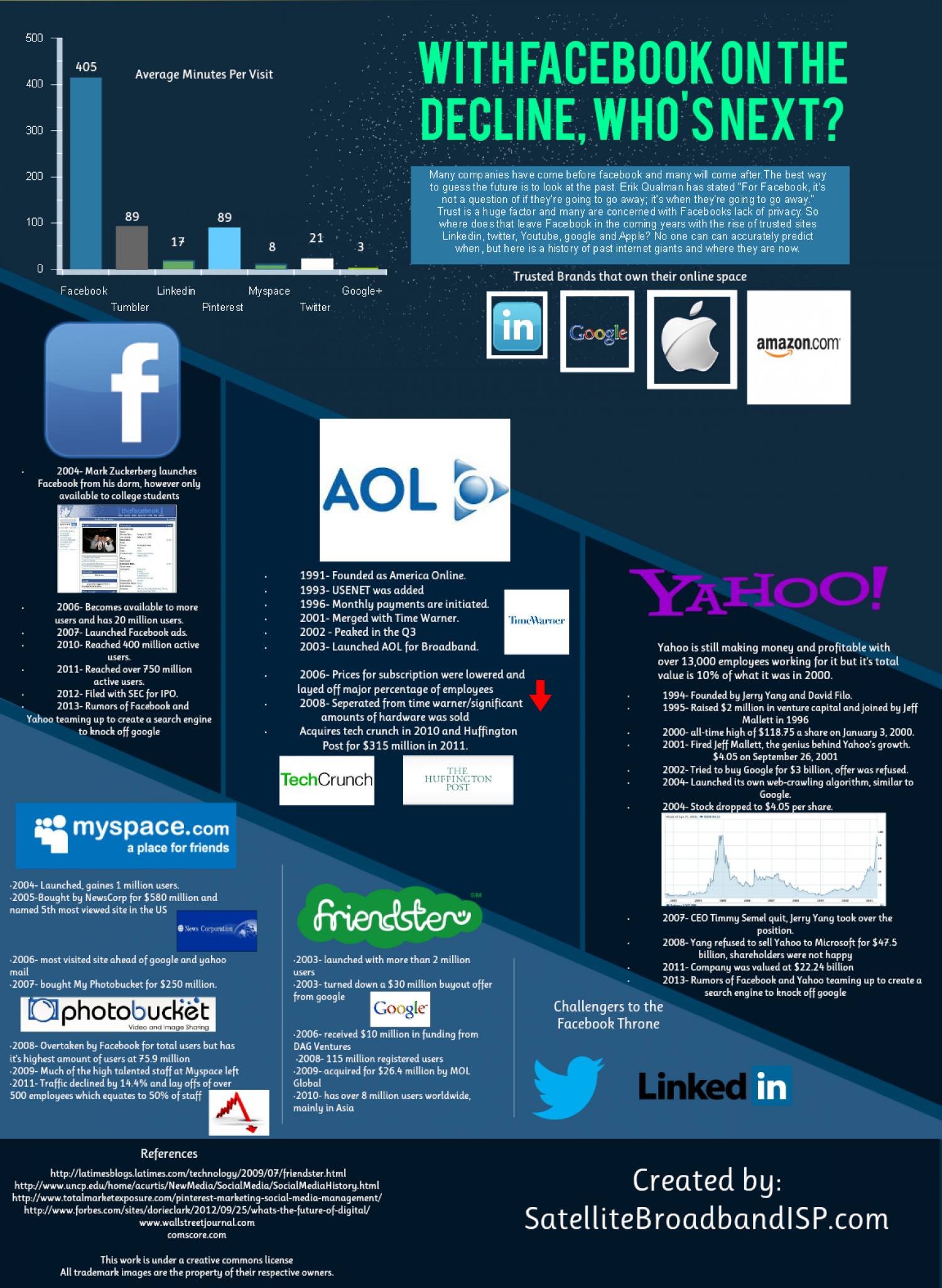 What's next for facebook? Infographic