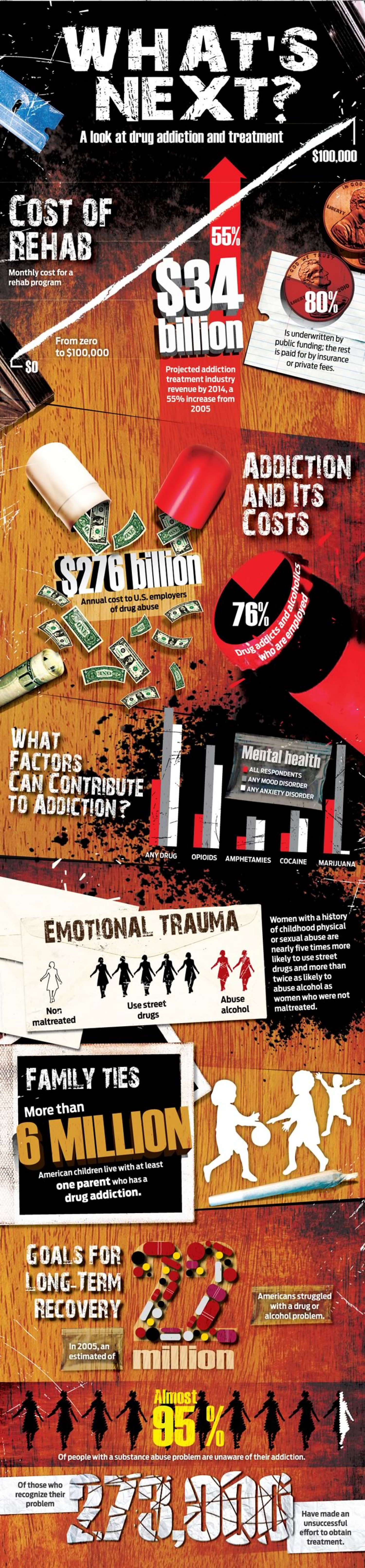 What's Next In Addiction Treatment? Infographic