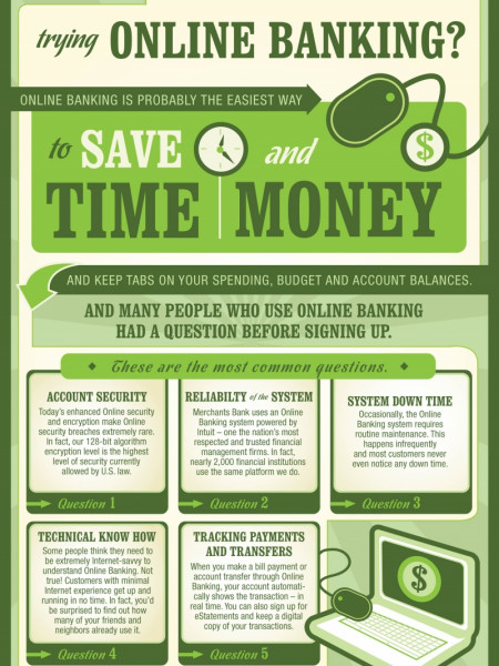 What's Preventing You From Online Banking? Infographic