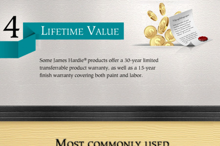What's so special about James Hardie Products? Infographic