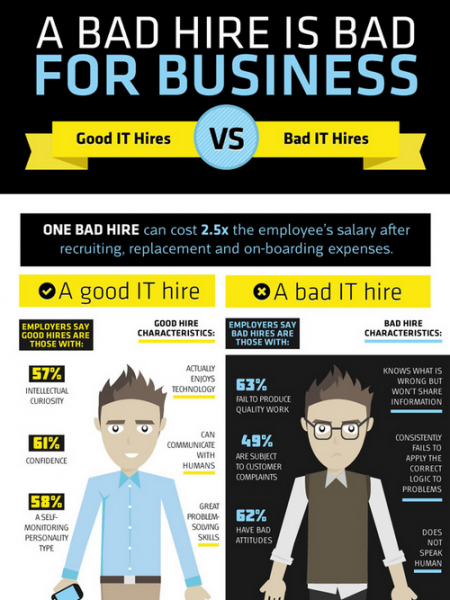 Good IT Hires vs Bad IT Hires Infographic