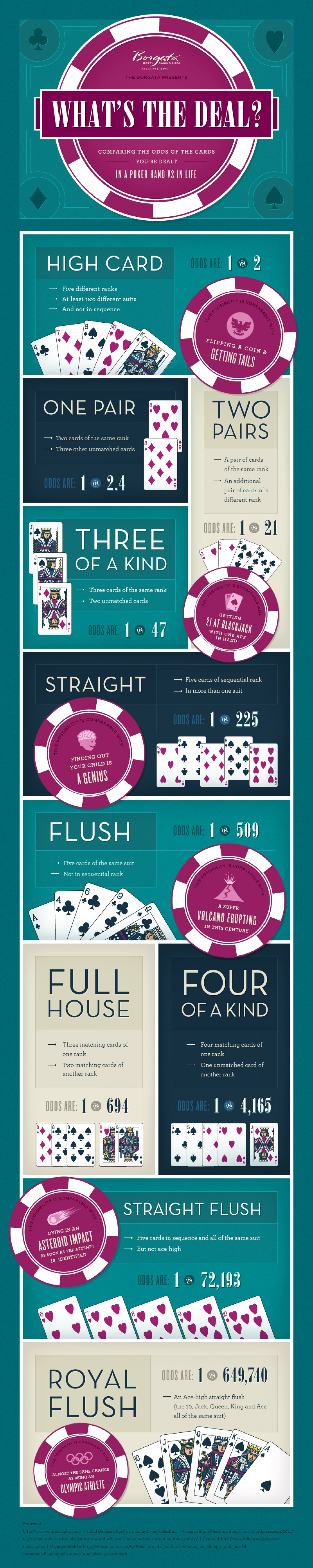 The Odds Of The Card You're Dealt In A Poker Hand Vs. Life Infographic