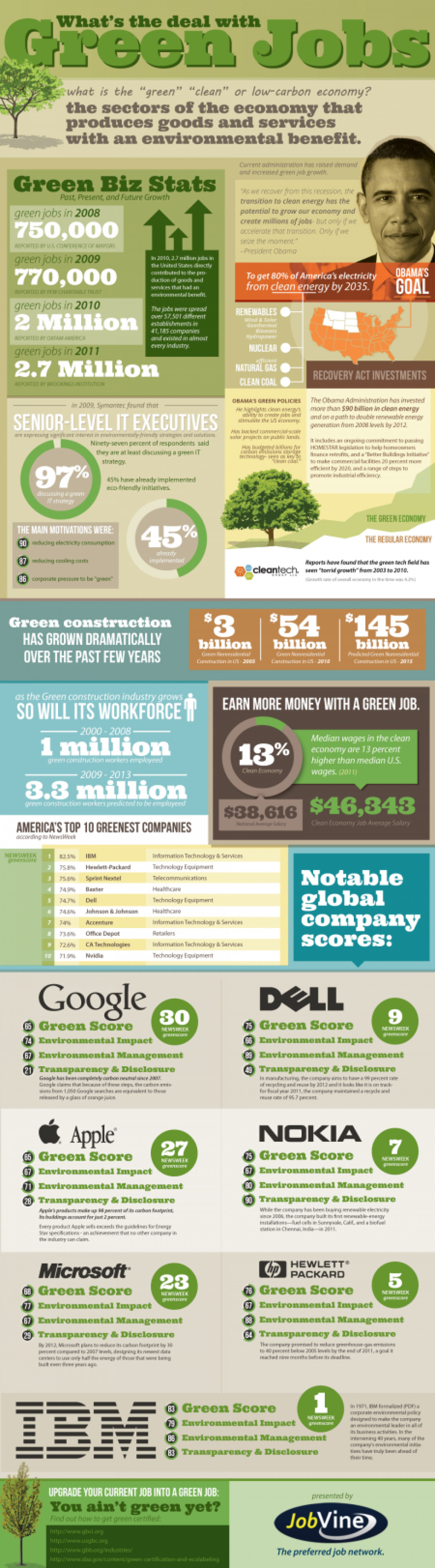 What's the Deal with Green Jobs Infographic