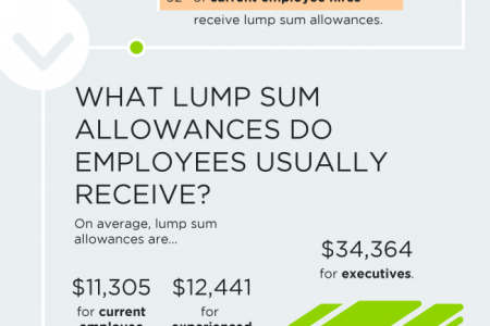 What's the Deal With Lump Sum? Infographic