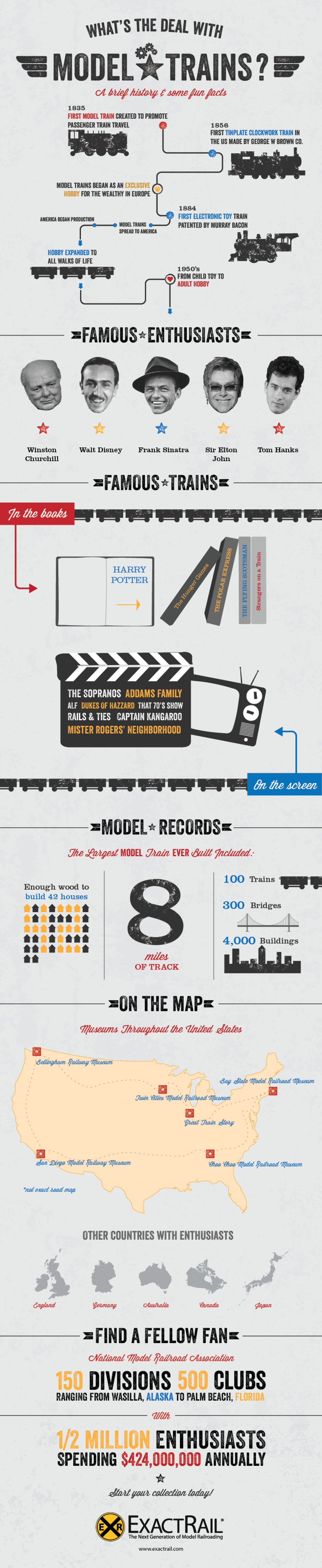 What's the Deal With Model Trains Infographic