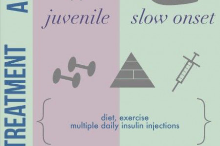 What's The Difference between Type 1 and Type 2 Diabetes Infographic