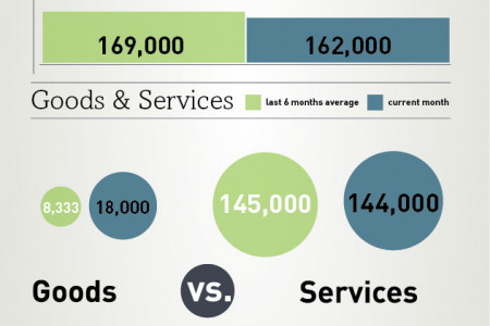 What's The Latest On Jobs? [ADP National Employment Report - September 2012] Infographic