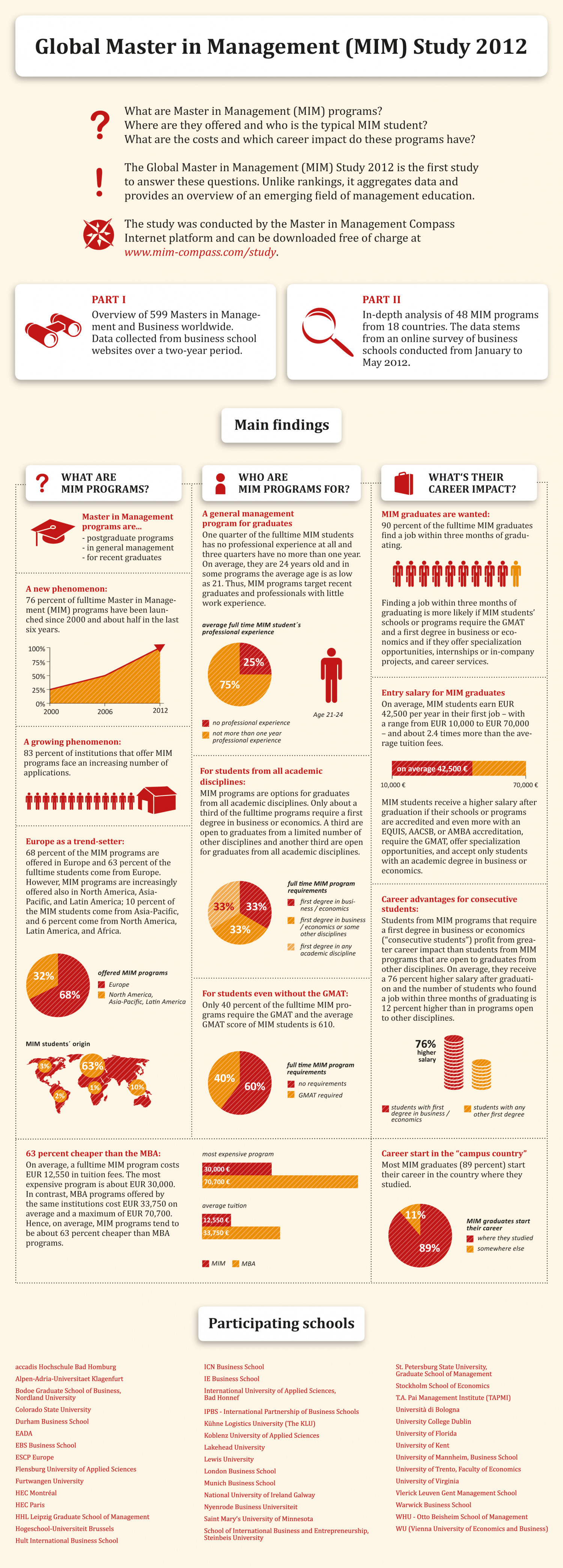 What's the Master in Management (MIM)? Infographic