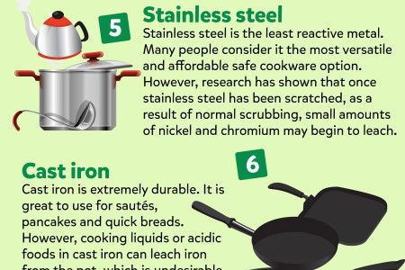 What's The Safest & Healthiest Cookware? Infographic