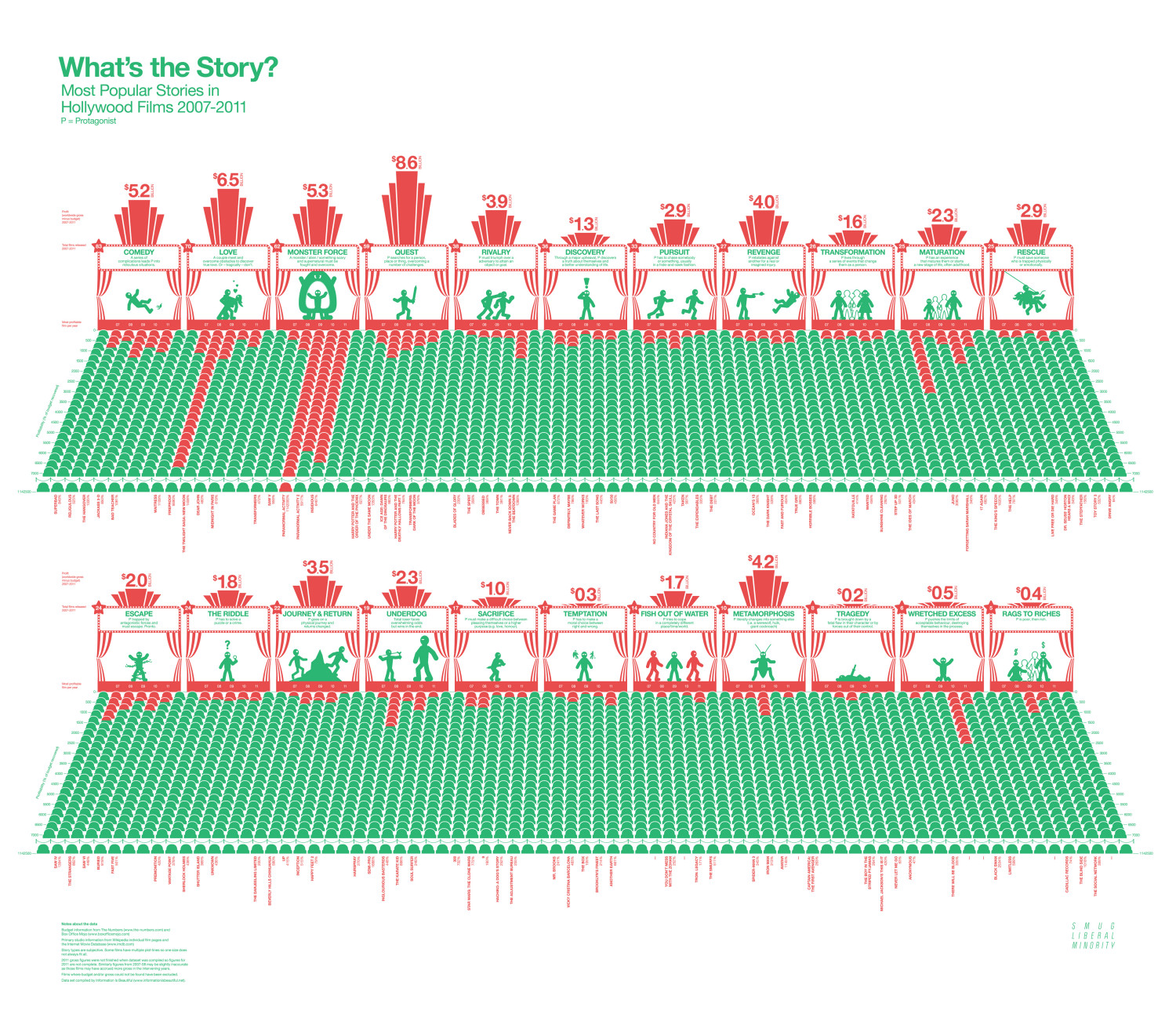 What's The Story? Most Popular Stories in Hollywood Films 2007-2011 Infographic