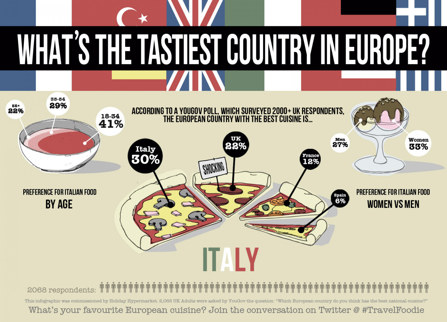 What's the Tastiest Country in Europe? Infographic