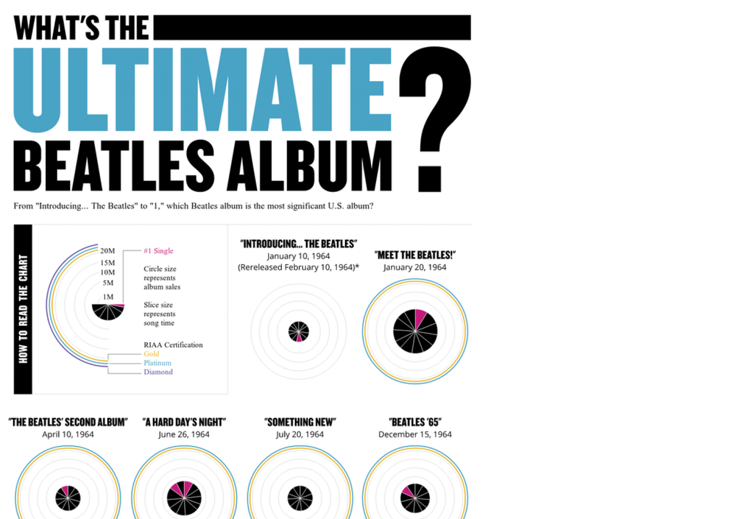 What's The Ultimate Beatles Album? Infographic