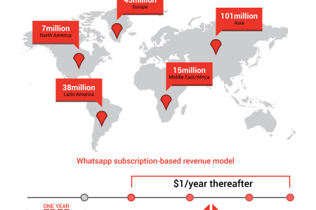 What's Up with Whatsapp? Infographic