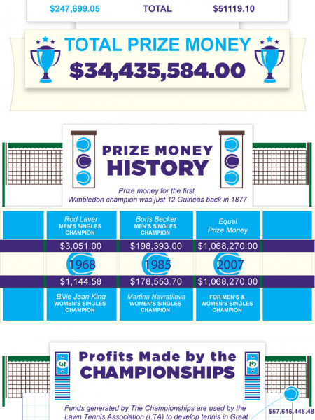 What's Wimbledon Worth - in US dollars Infographic