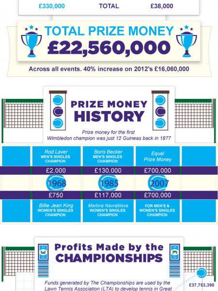 What's Wimbledon Worth? Infographic
