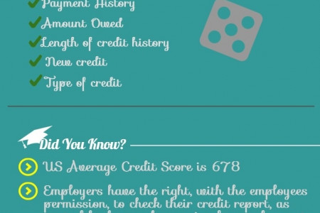 What's Your Credit Scoring? Infographic