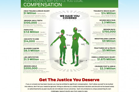 What's Your Injury Worth? Personal Injury Lawsuit Review  Infographic