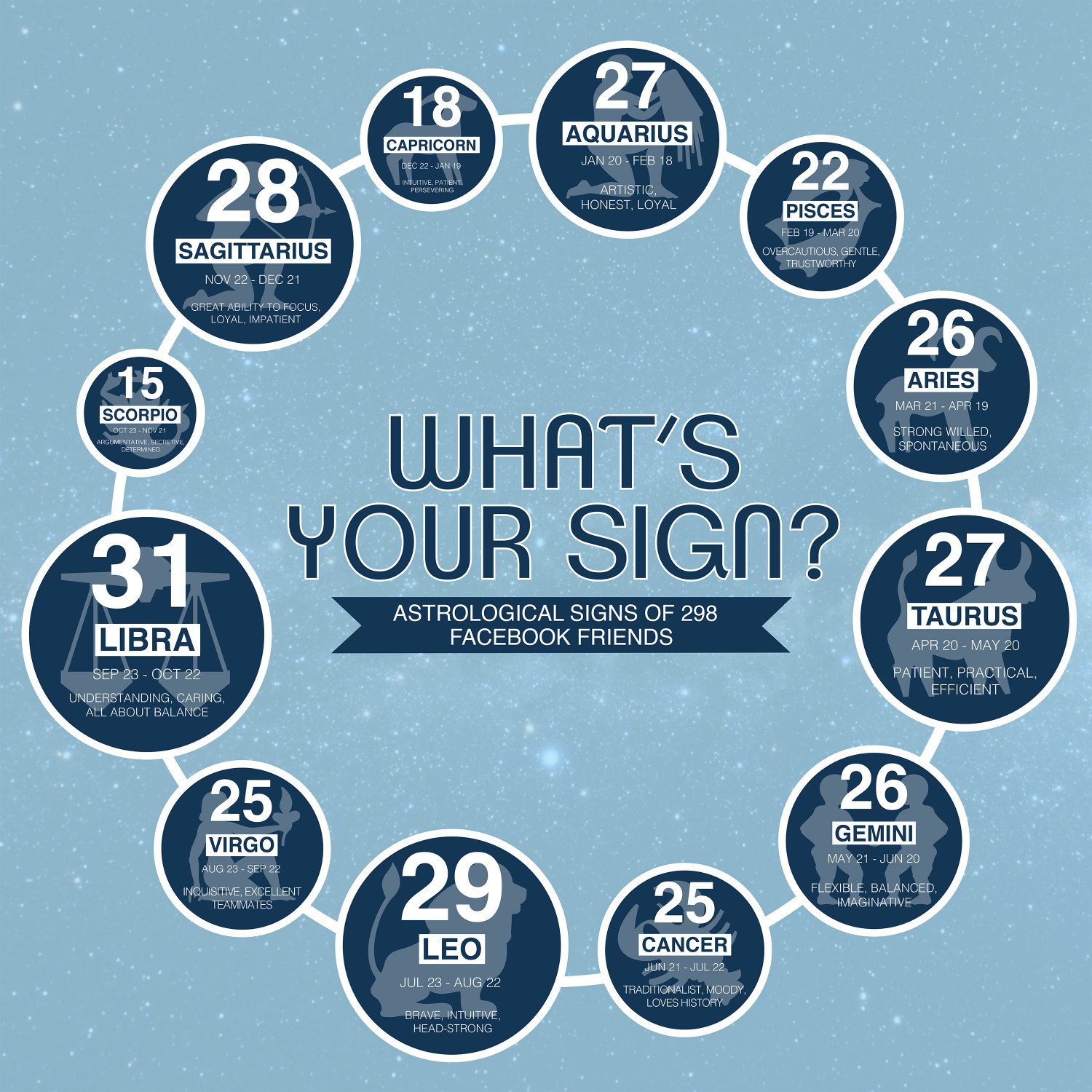What's Your Sign? Infographic