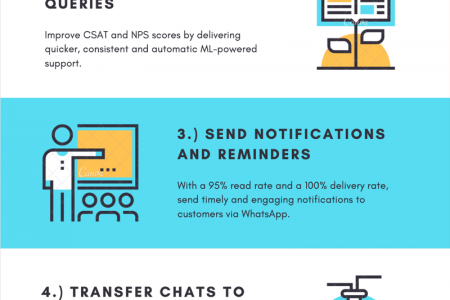 WhatsApp Chatbots for FinTech.  Infographic
