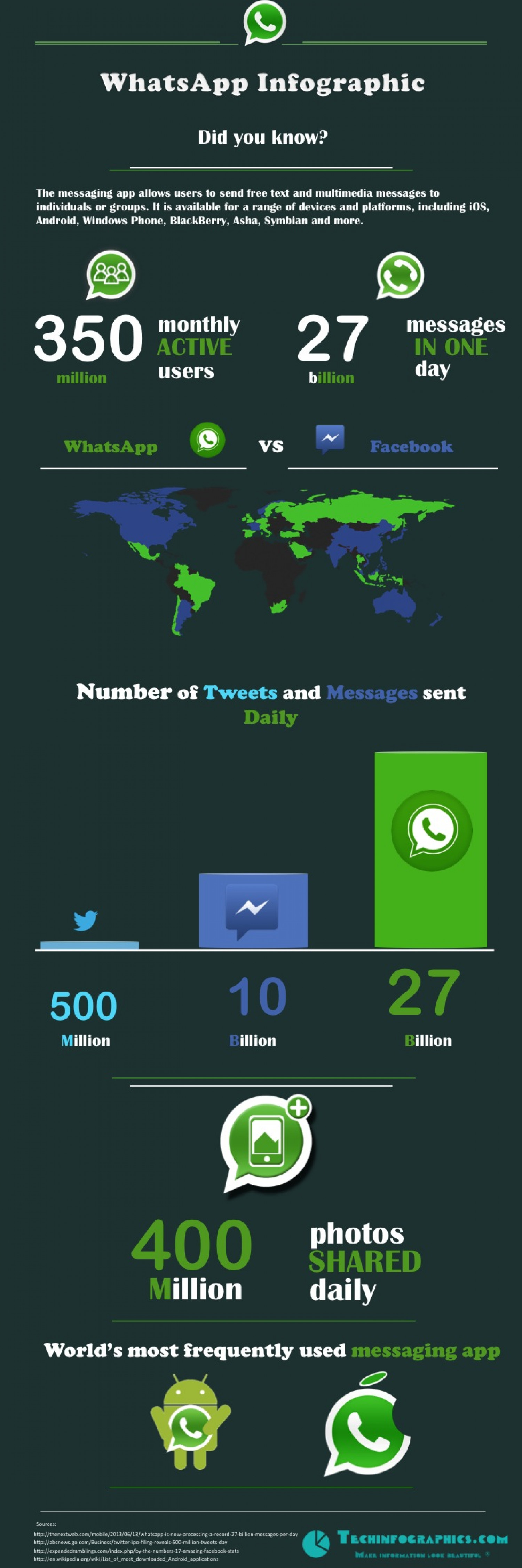 WhatsApp overhaul Facebook and Twitter Infographic