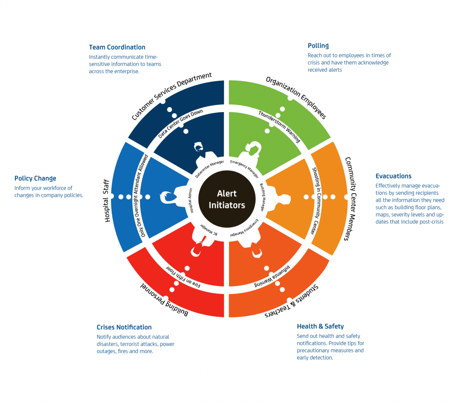 Wheel of Business Continuity Infographic