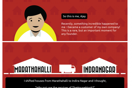 When  a Founder becomes a Customer Infographic