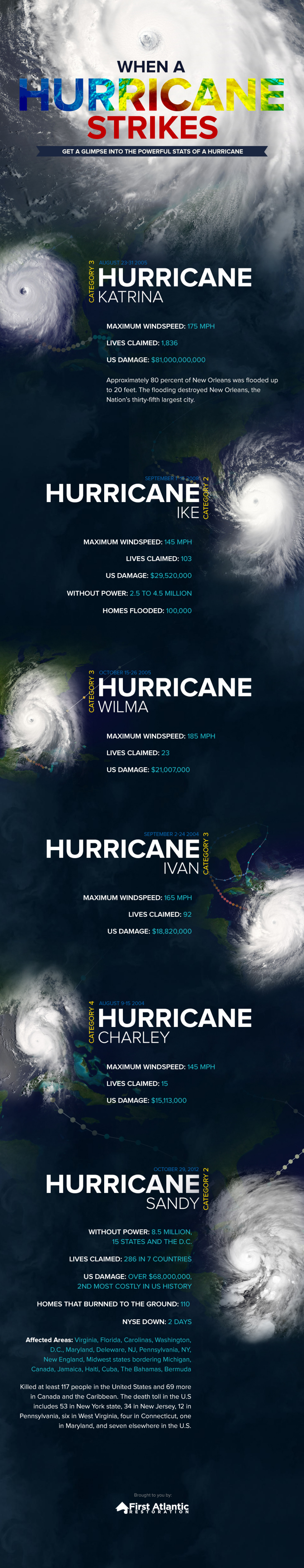 When a Hurricane Strikes Infographic